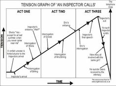An inspector calls revision Revision Techniques, Revision Tips, Revision Notes, Revision Motivation, Science Revision, School Motivation, Study Notes, Study Motivation, English Gcse Revision