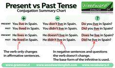 Present Tense vs Past Tense Summary Chart