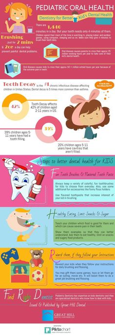 pediatric oral health Dental Hygiene School, Oral Hygiene, Dental Hygienist, Dental Assistant, Dental Health, Oral Health, Kids Health, Dental Care For Kids, Dental Bridge