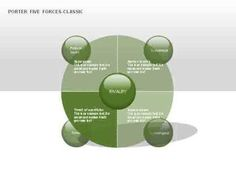 Porter Five Forces - Classic Diagram - YouTube