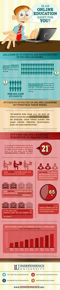 Online learning infographic