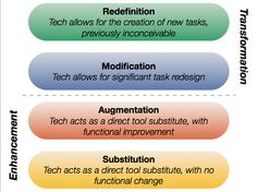 Technology integration – the SAMR model of Ruben R. Puentedura. As a general rule, redefinition is the aim; if you can only achieve substitution then integrating a technology probably isn't worthwhile.