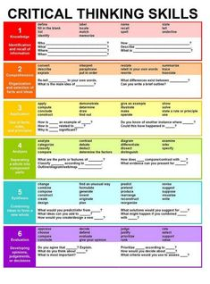 This is great chart on critical thinking/Bloom's Taxonomy. It gives you a break down of critical thinking skills. The chart offers key words for each level of critical thinking skills. Teaching Strategies, Teaching Tips, Avid Strategies, Note Taking Strategies, Thinking Strategies, Teaching Channel, Formation Continue, Higher Order Thinking, Critical Thinking Skills