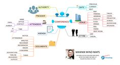Here is a CONFERENCE mind map that you can use to know what to consider when attending or conducting your own meetings. Mind Maps, Timeline, Conference, Mindfulness, Consciousness