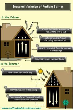 Seasonal Variation of Radiant Barrier Radiant Barrier, Energy Efficiency, Peace Of Mind, Ecology, Insulation, House Plans, Seasons, Warm, How To Plan