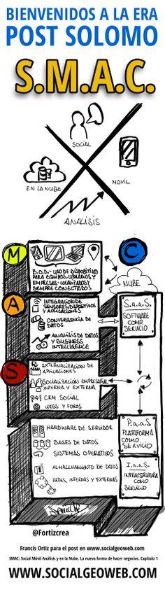 Socialgeoweb: SMAC: Social Móvil Análisis y en la Nube. La nueva forma de hacer negocios. Capítulo 1 Socialism, Dates, Shape, Augmented Reality, Clouds
