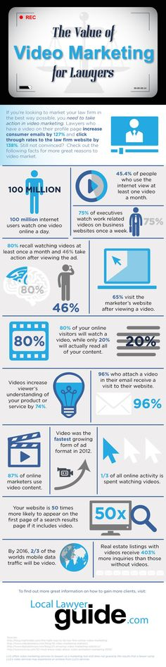 The Value of Video Marketing For Lawyers.