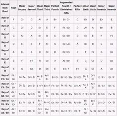 Diatonic Triads Chart (a complicated name for how each note/chord relates to the other notes/chords)