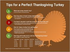 """To help relieve any stress you might be feeling about hosting Thanksgiving dinner, we've created """"The Only Thanksgiving Day Infographic You'll Ever Need. Hosting Thanksgiving, Thanksgiving Turkey, Frozen Turkey, Perfect Turkey, American Food, Survival Guide, Cooking Tips, Tasty, Dinner"""