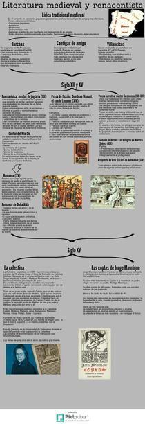 Literatura Medieval (Conflict Copy) | Piktochart Infographic Editor