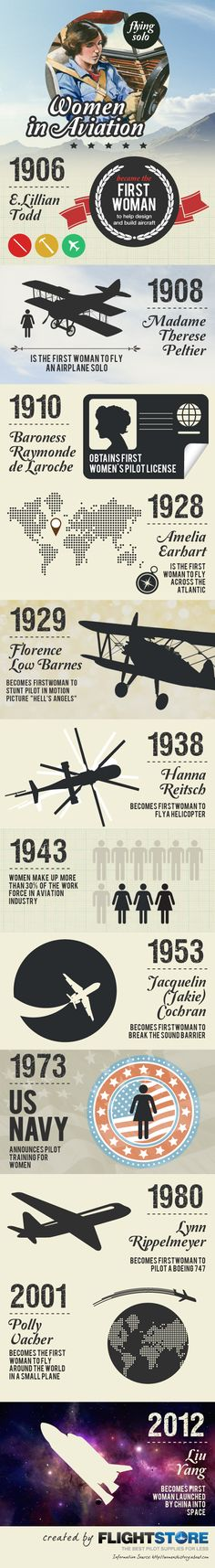 Women In Aviation [INFOGRAPHIC] #women #aviation