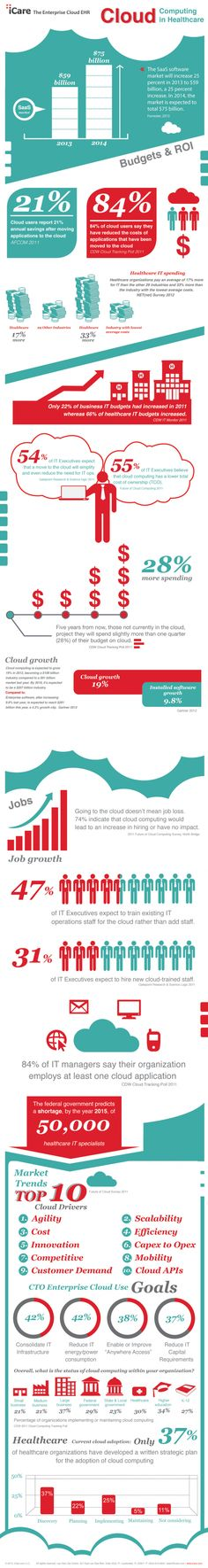 Cloud Computing in Healthcare by iCare Infographic