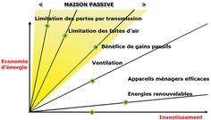 Economie d'énergie en fonction de l'investissement. Maison passive . Portail habitat Picbleu