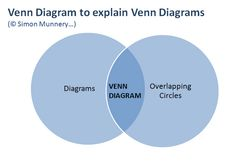 Just made my own version of Simon Munnery's Venn diagram about Venn diagrams. #libday6 :-) #selfreferentialdiagram