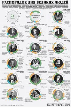 Infographic - Infographic Design Inspiration - The daily rituals of history's most brilliant creative minds. Infographic Design : – Picture : – Description The daily rituals of history's most brilliant creative minds. -Read More – Visualisation, Data Visualization, Creative Visualization, Lerntyp Test, People Infographic, Infographic Examples, Book Infographic, Creative Infographic, Historia Universal