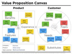 Value proposition canvas describes the fit between what you make and why people buy it