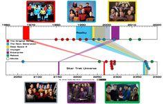 Junuxx.net: Star Trek timeline