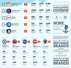 top 5 marcas con más engagement en Twitter