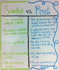 types of poems for kids - Google Search Teaching Poetry, Teaching Writing, Writing Activities, Teaching Ideas, Expository Writing, Science Resources, Writing Resources, Poetry Lessons, Writing Lessons