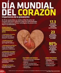 #DíaMundialDelCorazón | El 17.3% de muertes anuales en el mundo son por enfermedades del corazón. #Infographic