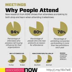 Why People Attend Events: What Trade Shows Might Look Like in 2016 #tradeshow #exhibitors