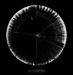 Hummingbrrd spectrogram by stevenbryant, via Flickr spectrogr.am/stevenbryant/hummingbrrd