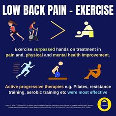 STUDY: Exercise therapy was found to be superior to hands on treatment for chronic low back pain #Repost @g.physio: ・・・ A lovely meta analysis looking at specific modes of exercise training in chronic low back pain . To summarise it all most exercise modes were effective and should all be included in care. . . Exercise therapy was found to be superior to hands on treatment in this study such as manual therapy, chiropractic, osteopathic, acupuncture, massage, passive modalities, at reducing pain, Chronic Lower Back Pain, Low Back Pain, Piriformis Syndrome, Sciatic Pain, Lower Back Exercises, Meta Analysis, Back Pain Relief, Chiropractic, Acupuncture