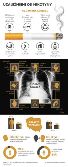 94 proc. przypadków raka płuca u mężczyzn i 68 proc. u kobiet jest wynikiem palenia tytoniu, jednak jak wynika z danych GIS, coraz mniej Polaków jest uzależnionych od nikotyny. First Health, Detox, Life Hacks, Health And Beauty, Health Fitness, Knowledge, Science, Exercise, Lettering