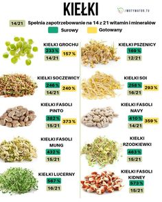 Helathy Food, Archaeological Discoveries, Vegan Recipes, Food And Drink, Health Fitness, Healthy, Animals, Gastronomia, Diet