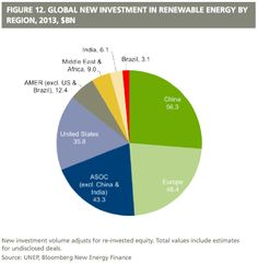 Renewable Energy 2013 - Where is Africa on this chart??