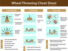 A Wheel Throwing Cheat Sheet I made for my Students in the high school ceramics class I taught. Made by @alexkolbo https://www.instagram.com/alexkolbo/