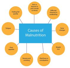geriatric assessment malnutrition The goal of this course is to focus on the aging process as it relates to medical nutrition therapy interventions to achieve the three goals of successful aging: having a high quality of life, being healthy and physically fit, and being independent after studying the information presented here.