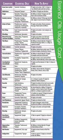 Essential Oils: Essential Oils Usage Cards 4x9
