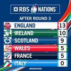 #RBS6Nations 3 J