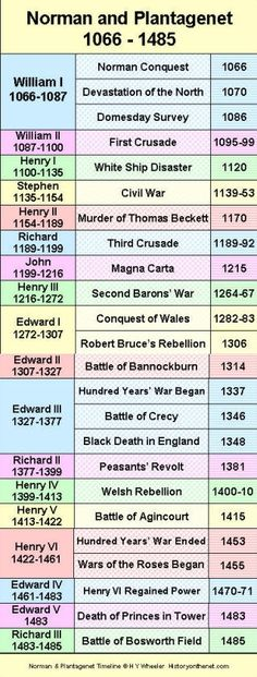 British Monarchy - Norman & Plantagenet Timeline   HistoryOnTheNet