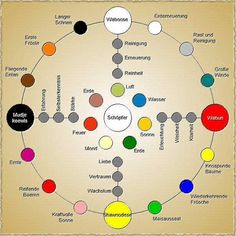 Medizinrad - Graphik von K-D Franz Native American Medicine Wheel, Health Practices, Spirit Soul, Wicca Witchcraft, Mind Body Soul, Tantra, Working Area, Sacred Geometry, Smudging