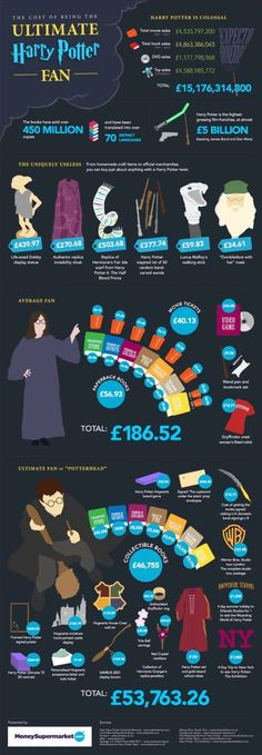The cost of being the ultimate Harry Potter fan #infographic