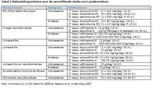 Infectieziektenbulletin.be - Ziekte van Lyme: diagnose en therapie
