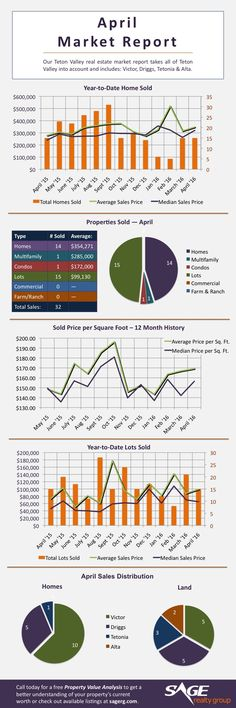 May Real Estate: Infographic Market Report - Sage Realty Group Real Estate Business, Local Real Estate, Real Estate Sales, Real Estate Investing, Real Estate Marketing, Report, Investment Property, House Prices, Infographic