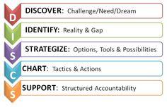DISCS Coaching Model