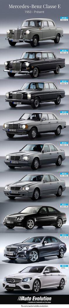 Mercedes Benz E class evolution Histoire Mercedes Benz Classe E