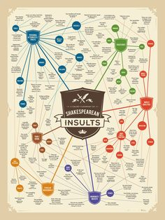 A taxonomy of Shakespearean insults by subject.