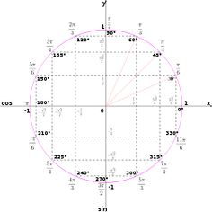 There are many ways to draw a unit circle. Here is one of them.