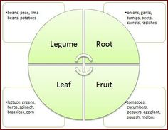 crop rotation examples - Google Search