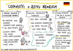 Myślenie wizualne, kurs online, e-book, sketchnoting Mind Maping, German Language Course, Learning German, Different Languages, Hand Lettering, Mindfulness, Study, English, Journal