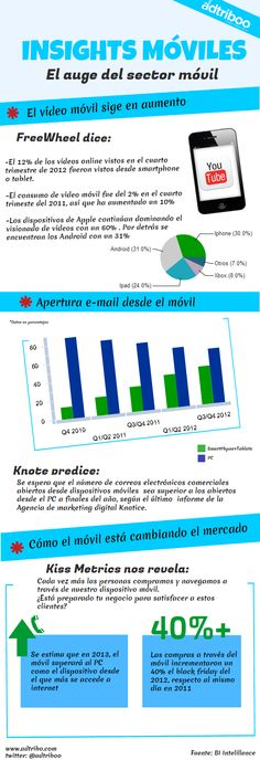 El auge del sector #móvil Infographics, Eyes, Infographic, Info Graphics, Visual Schedules