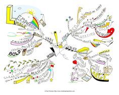 This is a map that is a near perfect Buzan style mind map. It explains how you create mind maps.