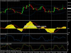 gold intraday chart 6 feb 2014