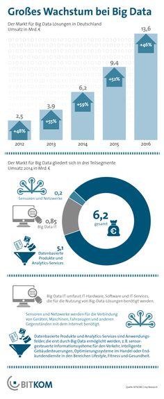 Big Data: Umsätze in Deutschland verdoppeln sich bis 2016 auf 14 Milliarden Euro
