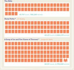 "politicsprose: "" How Long Does It Take to Read Popular Books? Going by the average reading rate of most adults (300 words per minute), Personal Creations mocked up this infographic to put some of..."